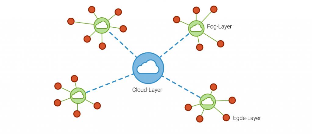 CloudFogEdge Computing
