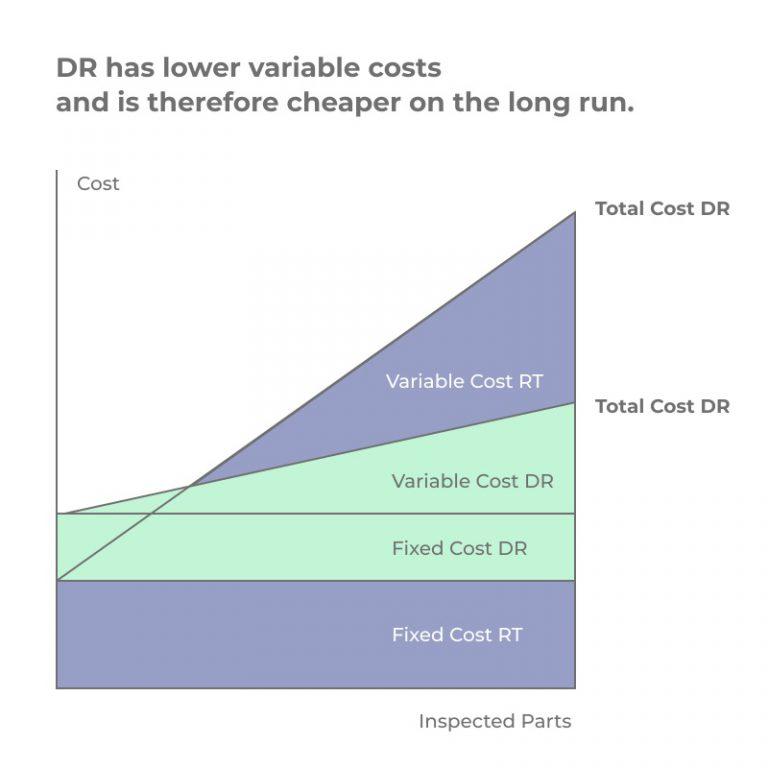 Digital Radioscopy Cost Graph