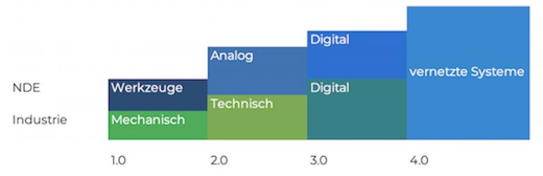 Industrie 4.0 & NDE 4.0 ZfP 4.0 Vergleich