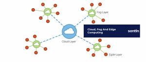 Cloud, Fog And Edge Computing