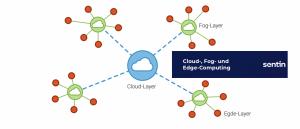 Cloud-, Fog- und Edge-Computing