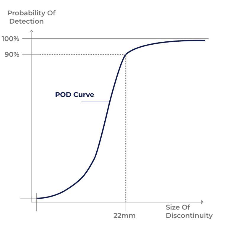 Simple POD curve